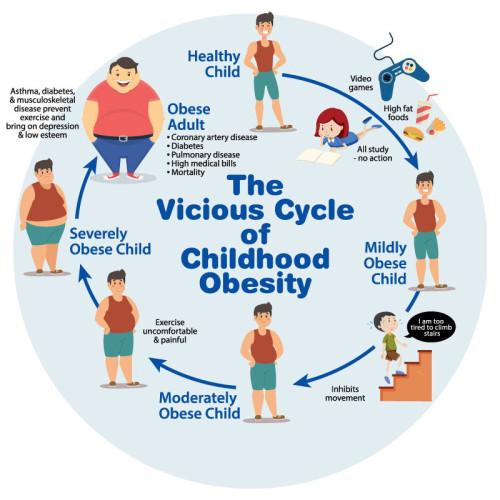 Ομιλία Βάγια Τζιαφέρη «Το μεταβολικό σύνδρομο στα παιδιά»